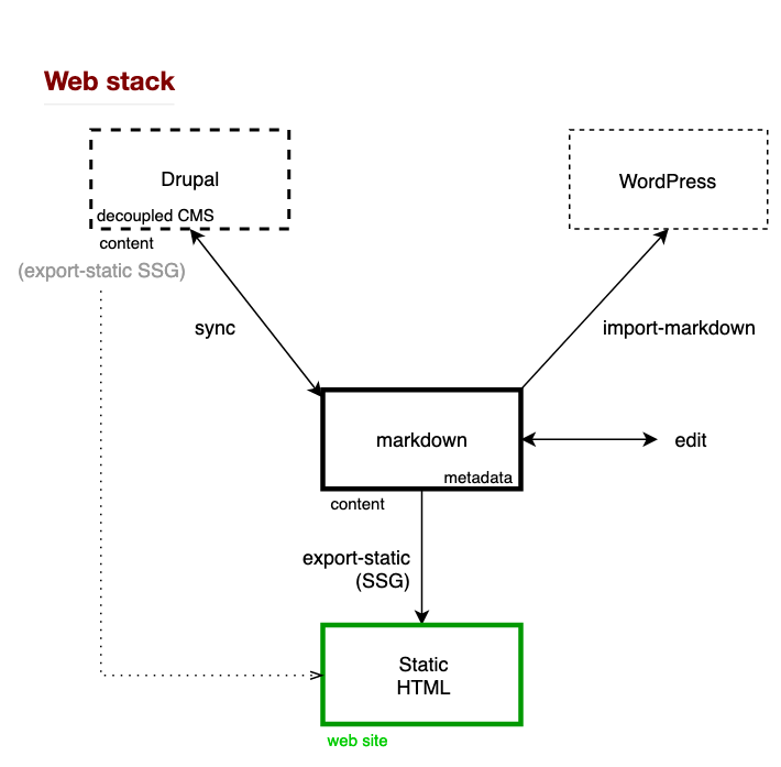 JAMstack GuntherWillems.com schema